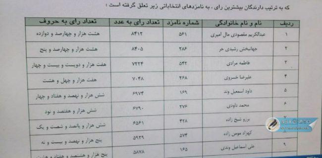 اعلام نتایج آراء ششمین دوره انتخابات شورای اسلامی شهر ایذه